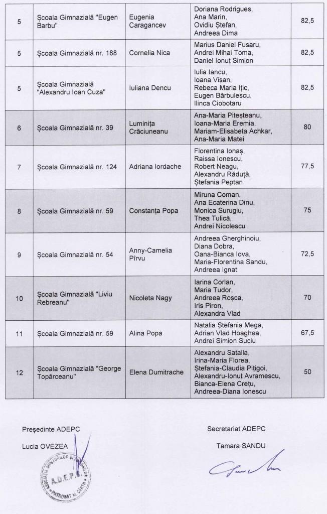 Rezultatele etapei finale Romania citeste-ma-2